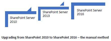 SharePoint 2010 to SharePoint 2013