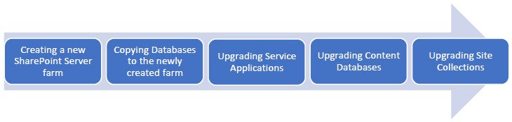 Upgrading from one version of SharePoint Server to another version