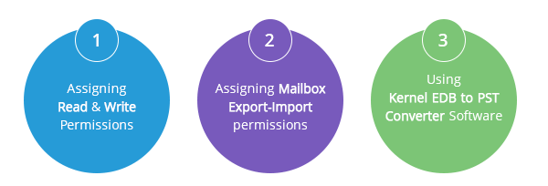 3 solutions to fix New-MailboxExportRequest access denied error