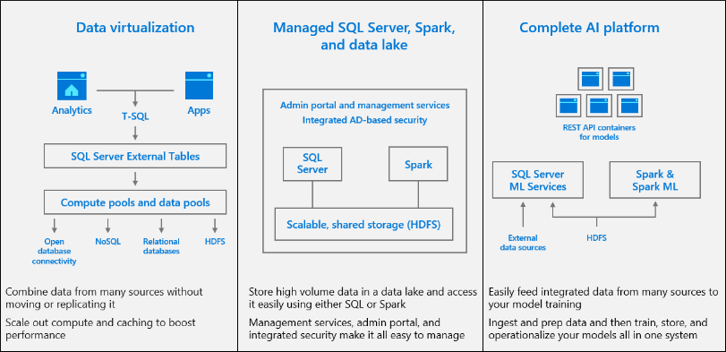using simple T-SQL queries