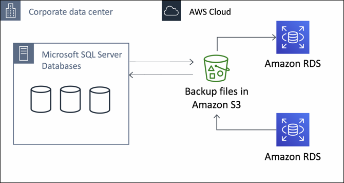 Best Practices to Move SQL Server to Amazon RDS