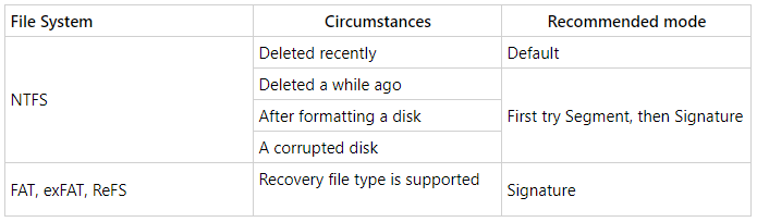 File system and circumstances