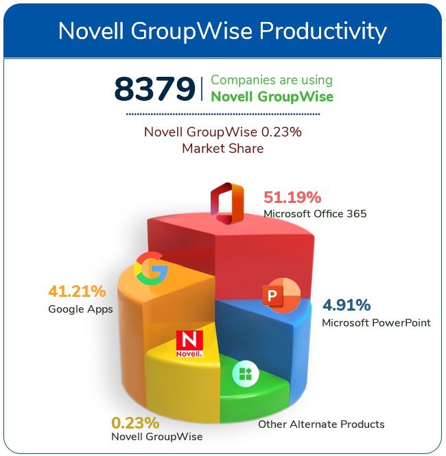 Novell GroupWise analysis