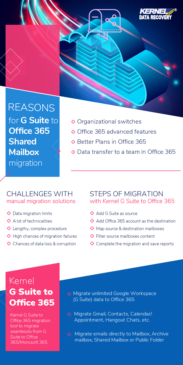 G Suite to Office 365 shared mailboxes infographic