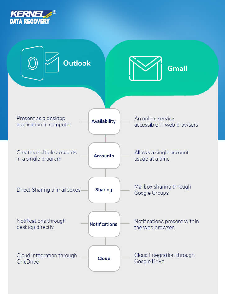 MS outlook vs Gmail infographics
