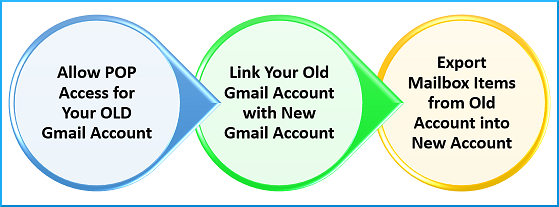 Three step process to move emails from one Gmail to another
