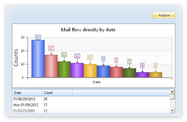 'Mail flow density by date' Report